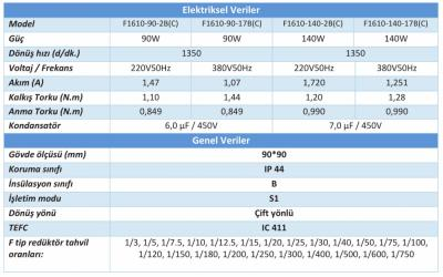 F1610 140W Helisel Dişli Redüktörlü Motorlar